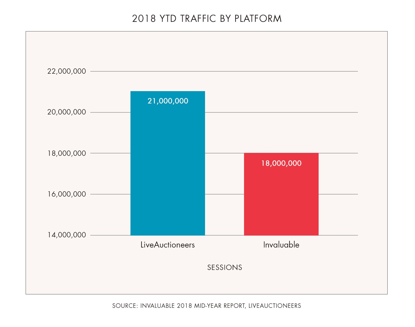 website traffic by platform